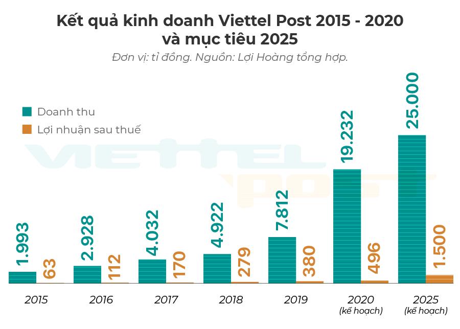 Tham vọng doanh thu tỉ đô của Viettel Post (Bài 1): Tầm nhìn là 'Amazon của Việt Nam' - Ảnh 1.