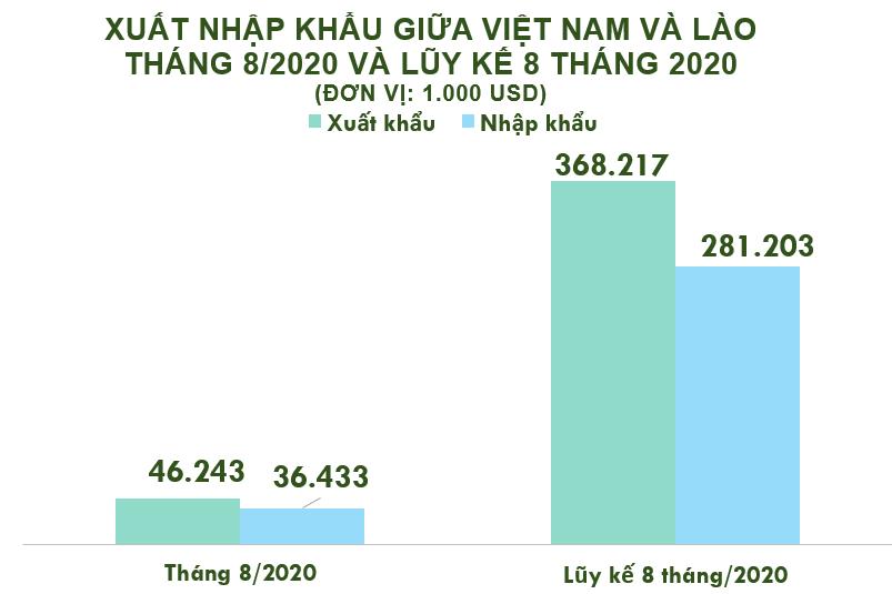 Xuất nhập khẩu Việt Nam và Lào tháng 8/2020: Xuất siêu sang nước bạn - Ảnh 2.