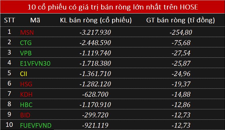 Phiên 16/10: Khối ngoại bán ròng 425 tỉ đồng trên toàn thị trường - Ảnh 2.