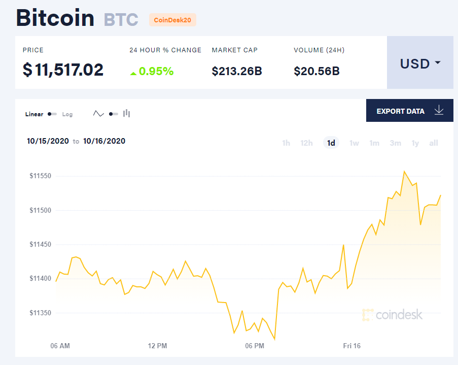 Chỉ số giá bitcoin hôm nay 16/10 (nguồn: CoinDesk).
