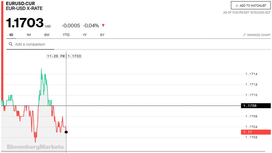 Tỷ giá euro hôm nay 16/10: Các ngân hàng trong nước đồng loạt điều chỉnh quay đầu giảm - Ảnh 2.
