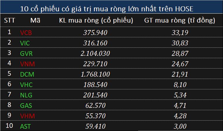 Phiên 16/10: Khối ngoại bán ròng 425 tỉ đồng trên toàn thị trường - Ảnh 1.