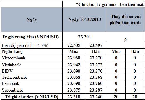 Tỷ giá USD hôm nay 16/10: Giá chợ đen tăng 20 đồng - Ảnh 2.