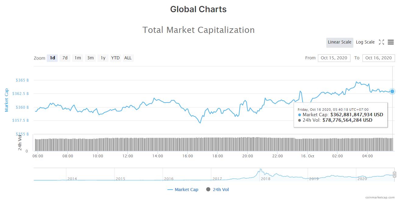 Tổng giá trị thị trường tiền kĩ thuật số và khối lượng giao dịch ngày 16/10 (nguồn: CoinMarketCap).