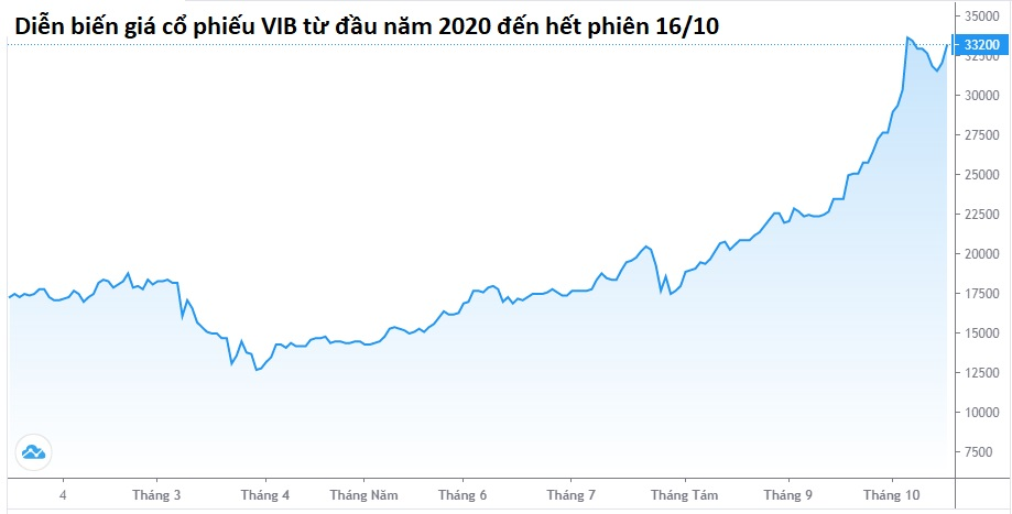 Hơn 924 triệu cổ phiếu VIB được chấp thuận niêm yết HOSE - Ảnh 2.