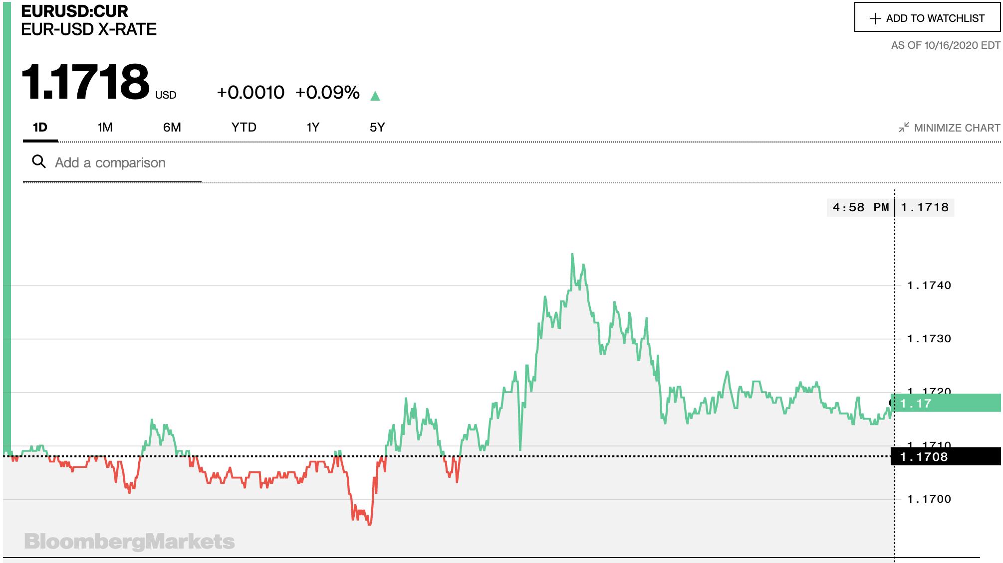 Tỷ giá euro hôm nay 17/10: Xu hướng giảm chiếm ưu thế tại các ngân hàng - Ảnh 2.