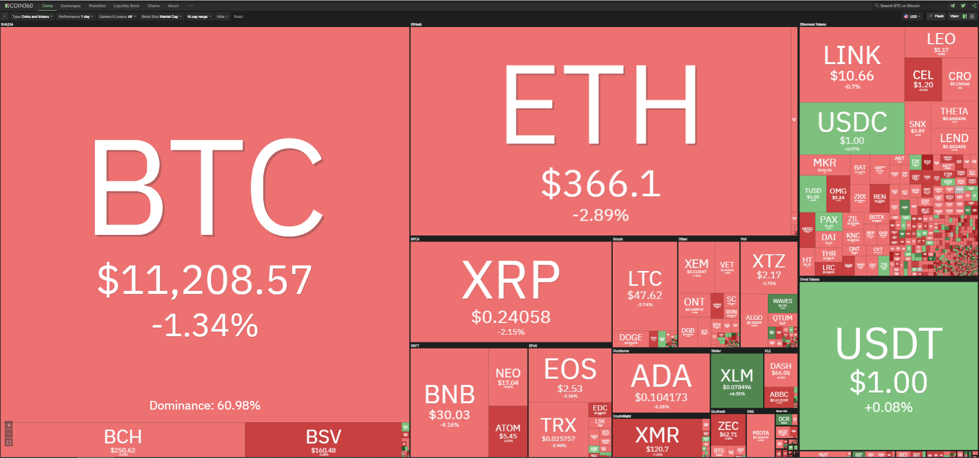 Toàn cảnh thị trường tiền kĩ thuật số ngày 17/10 (nguồn: Coin360.com).