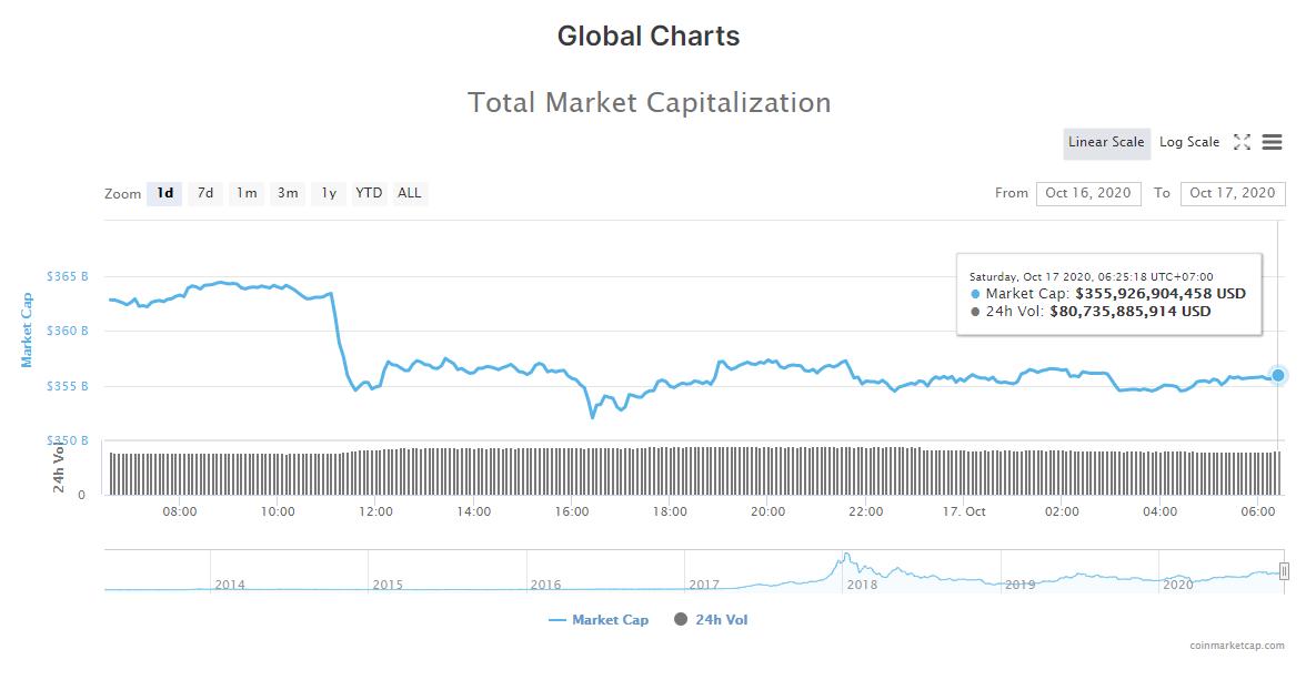 Tổng giá trị thị trường tiền kĩ thuật số và khối lượng giao dịch ngày 17/10 (nguồn: CoinMarketCap).