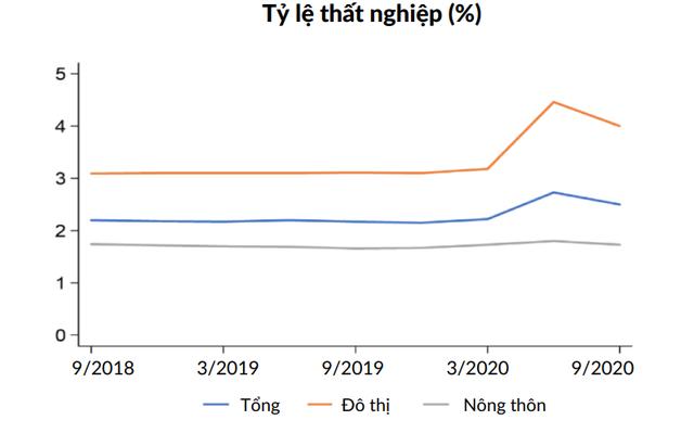 WB: Kinh tế Việt Nam tăng tốc trở lại trong quí III, tăng trưởng GDP 2020 có thể đạt 2,5 - 3,0% - Ảnh 2.