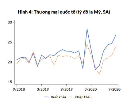 WB: Kinh tế Việt Nam tăng tốc trở lại trong quí III, tăng trưởng GDP 2020 có thể đạt 2,5 - 3,0% - Ảnh 3.