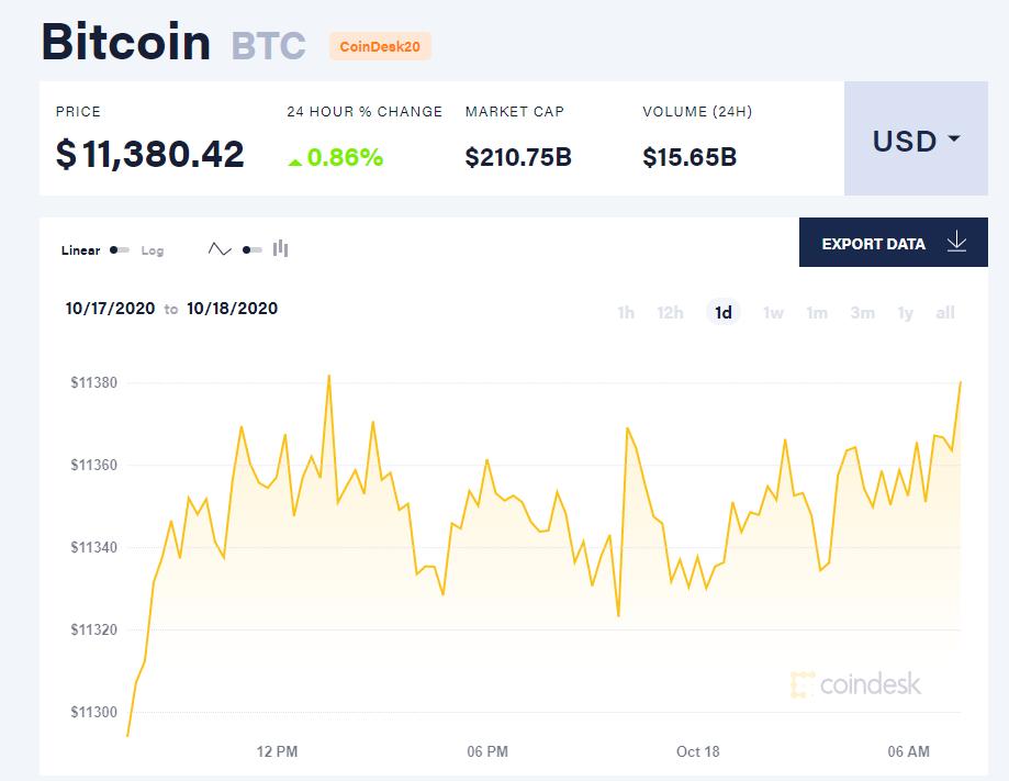 Chỉ số giá bitcoin hôm nay 18/10 (nguồn: CoinDesk).