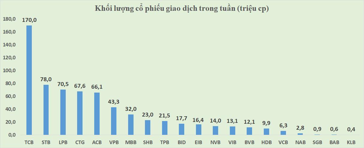 CTG có tuần tăng giá mạnh nhất kể từ đầu năm, TCB đột biến thanh khoản - Ảnh 4.