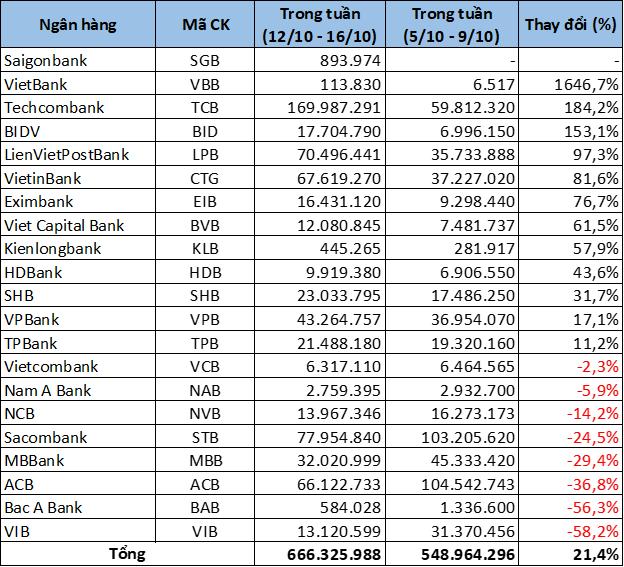 CTG có tuần tăng giá mạnh nhất kể từ đầu năm, TCB đột biến thanh khoản - Ảnh 5.