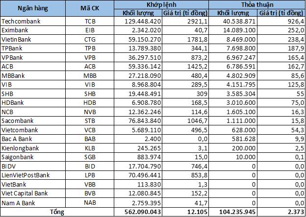 CTG có tuần tăng giá mạnh nhất kể từ đầu năm, TCB đột biến thanh khoản - Ảnh 6.