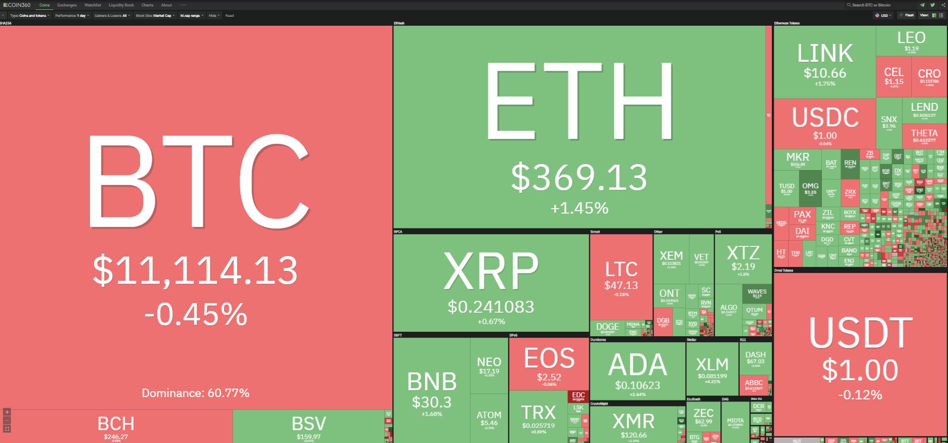 Toàn cảnh thị trường tiền kĩ thuật số ngày 18/10 (nguồn: Coin360.com).