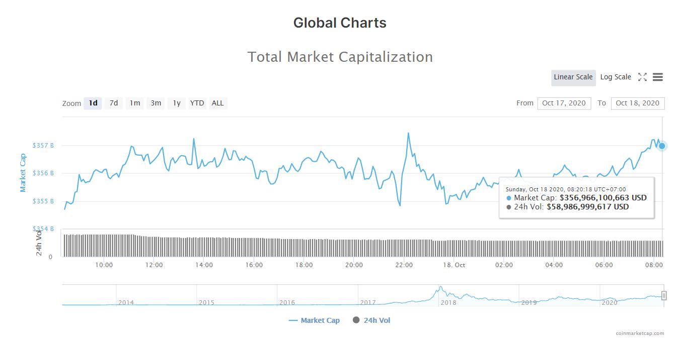 Tổng giá trị thị trường tiền kĩ thuật số và khối lượng giao dịch ngày 18/10 (nguồn: CoinMarketCap).