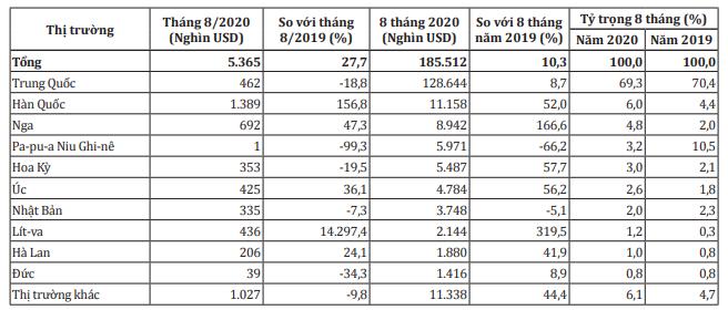 Xuất khẩu xoài tăng trưởng mạnh tại hầu hết thị trường - Ảnh 2.