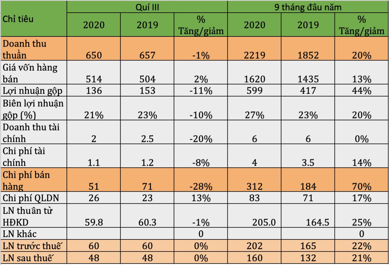 9 tháng đầu năm, Bột giặt LIX hoàn thành 88% kế hoạch lợi nhuận - Ảnh 1.