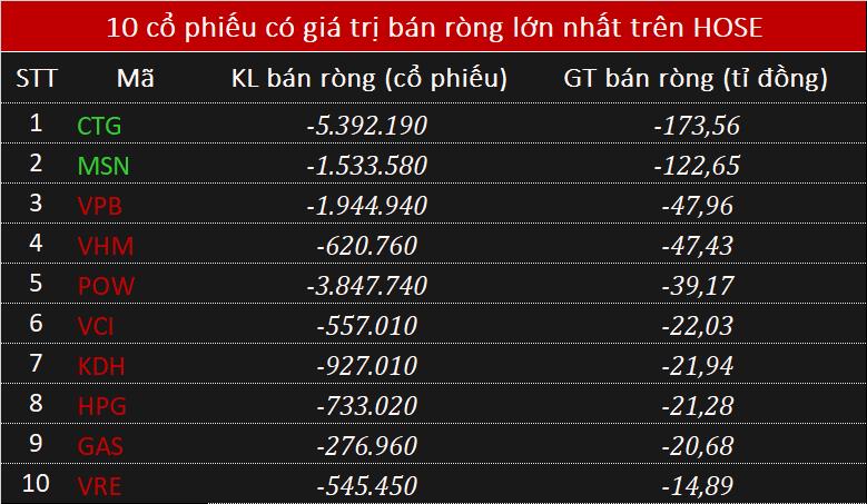 Khối ngoại rút ròng hơn 370 tỉ đồng phiên đầu tuần, tâm điểm CTG - Ảnh 2.