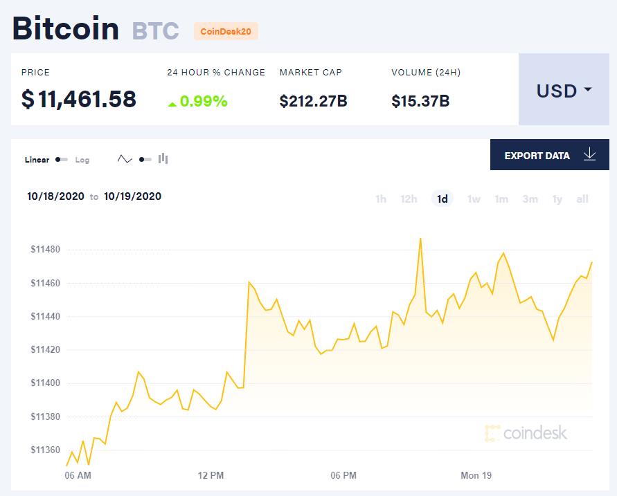 Chỉ số giá bitcoin hôm nay 19/10 (nguồn: CoinDesk).