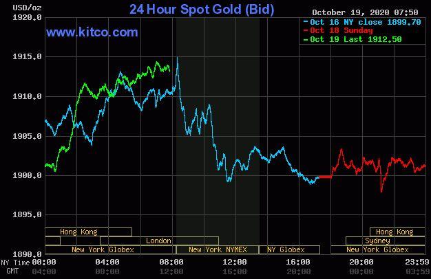 Dự báo giá vàng 20/10: Xu hướng tăng của vàng sẽ chưa dừng lại? - Ảnh 2.