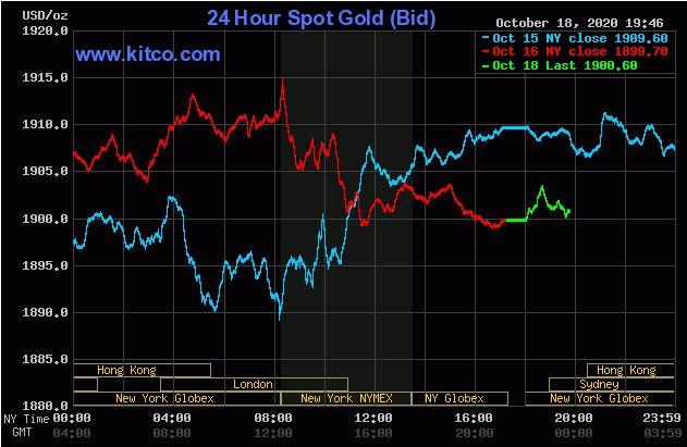 Giá vàng hôm nay 19/10: Mở phiên đầu tuần, vàng vẫn giữ mức 1.900 USD/ounce - Ảnh 1.