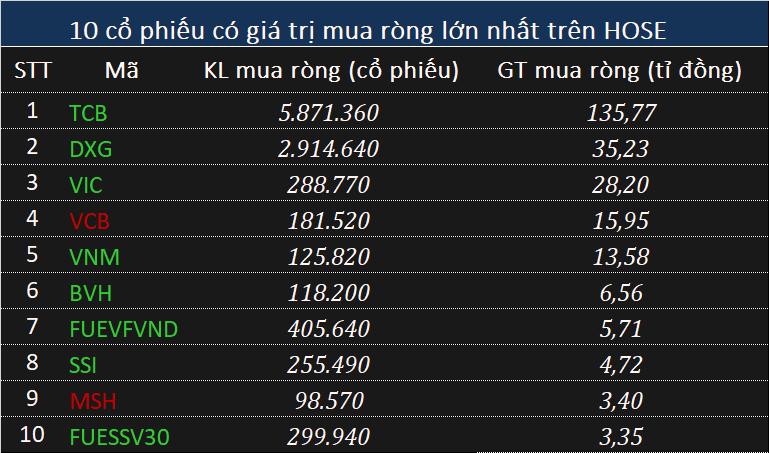 Khối ngoại rút ròng hơn 370 tỉ đồng phiên đầu tuần, tâm điểm CTG - Ảnh 1.