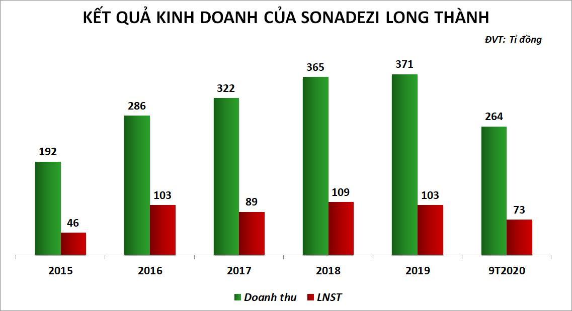 Sonadezi Long Thành mới thực hiện 65% kế hoạch doanh thu sau 9 tháng - Ảnh 1.