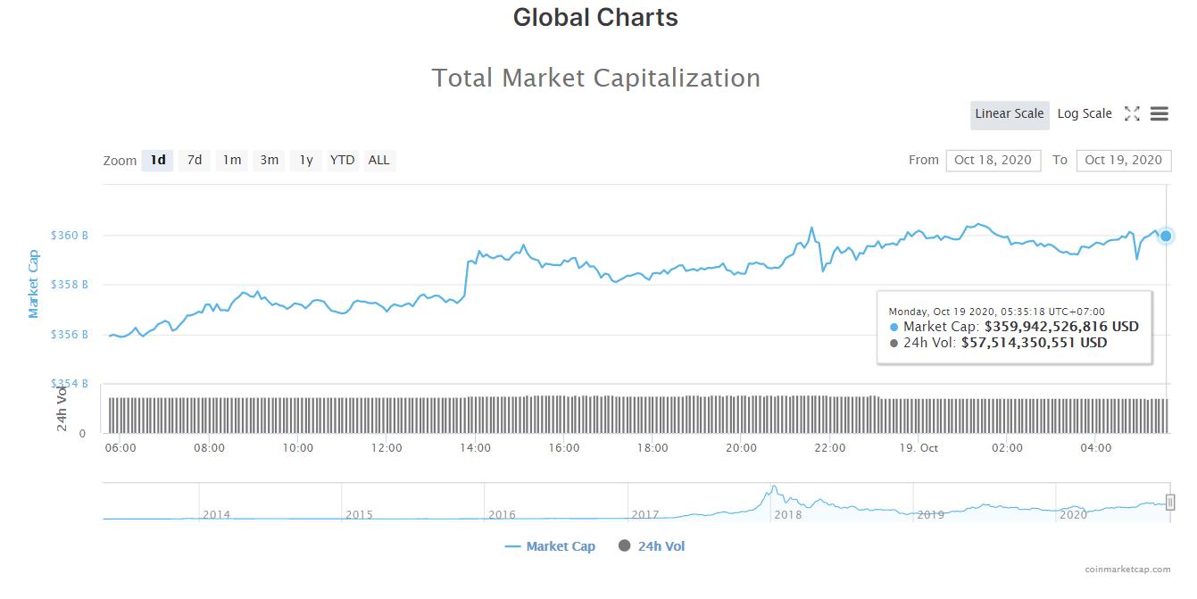 Tổng giá trị thị trường tiền kĩ thuật số và khối lượng giao dịch ngày 19/10 (nguồn: CoinMarketCap).