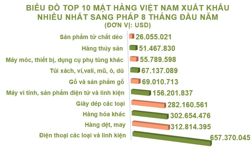 Xuất nhập khẩu Việt Nam và Pháp tháng 8/2020: Duy trì xuất siêu - Ảnh 3.