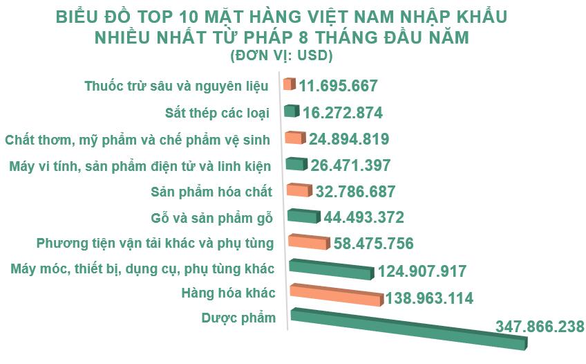 Xuất nhập khẩu Việt Nam và Pháp tháng 8/2020: Duy trì xuất siêu - Ảnh 5.
