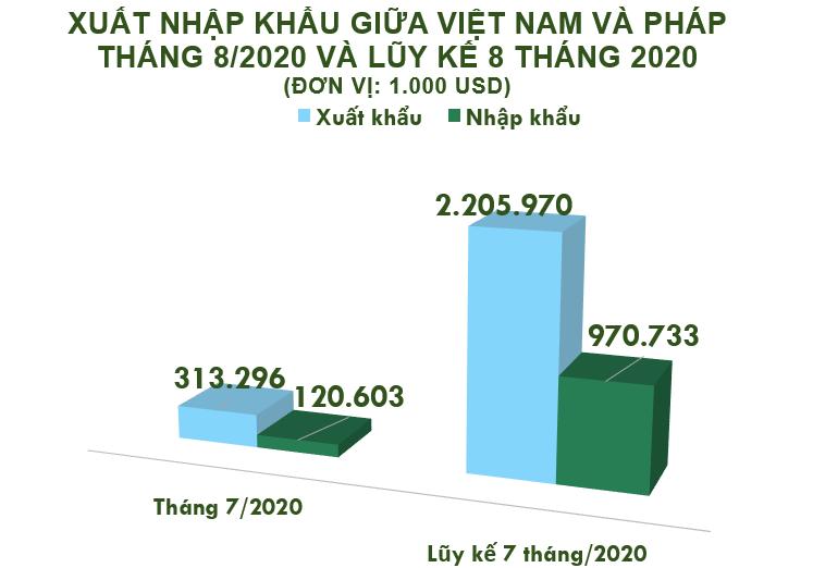 Xuất nhập khẩu Việt Nam và Pháp tháng 8/2020: Duy trì xuất siêu - Ảnh 2.