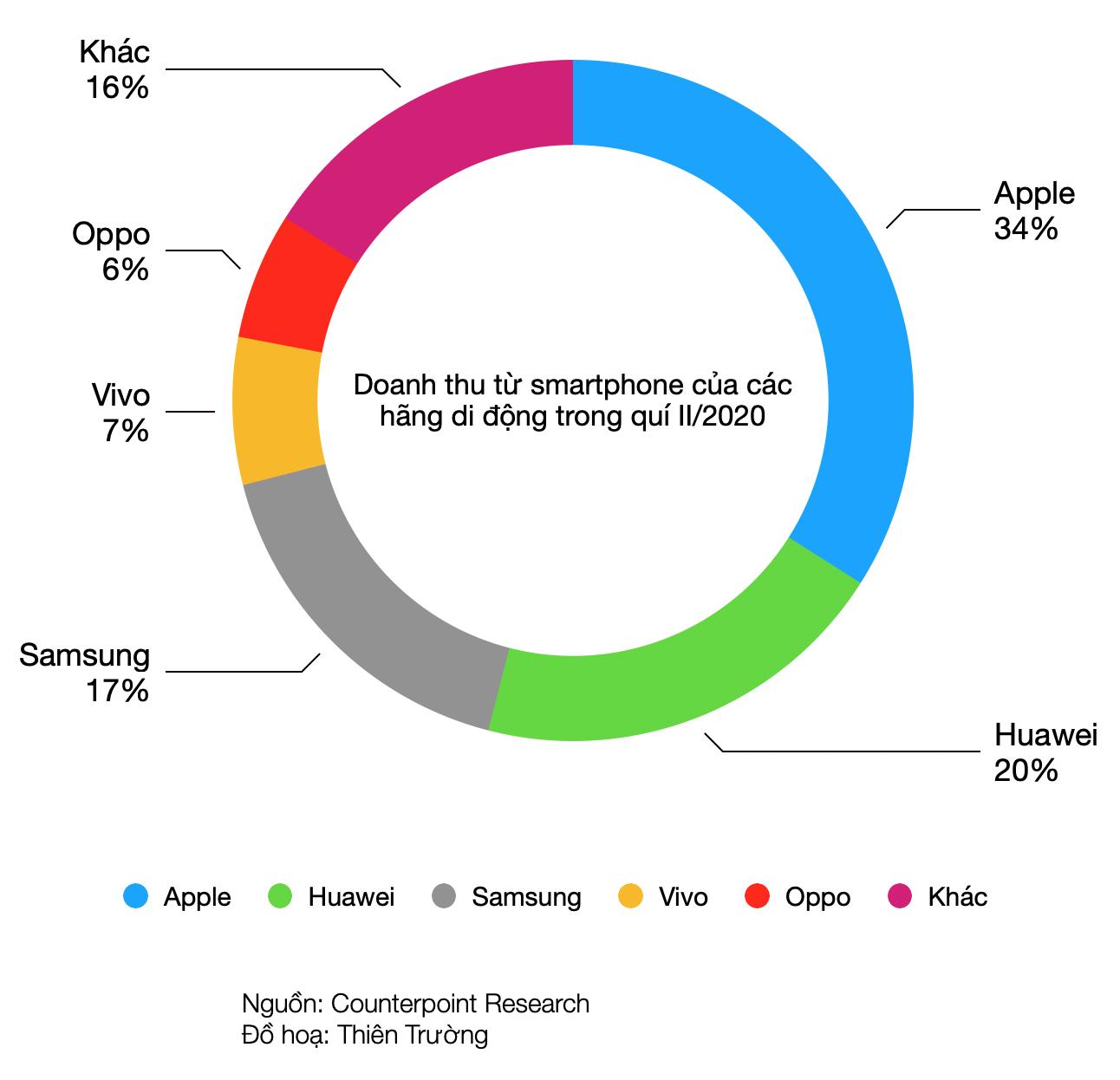 Samsung trở lại dẫn đầu trên thị trường smartphone - Ảnh 1.