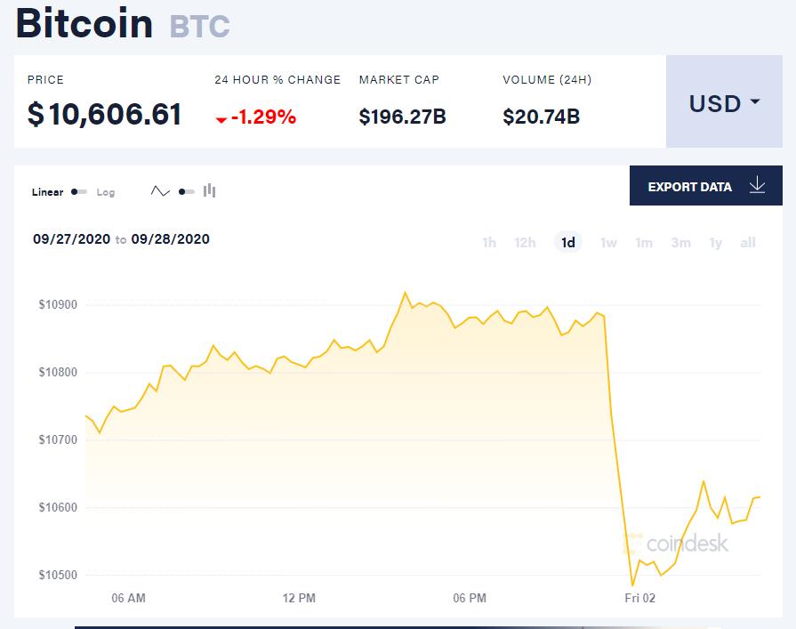 Chỉ số giá bitcoin hôm nay 2/10 (nguồn: CoinDesk)