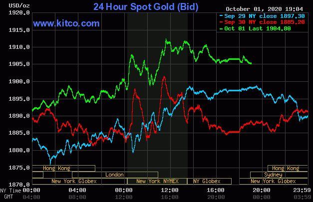 Giá vàng hôm nay 2/10: Quay về mức kỉ lục 1.900 USD/ounce - Ảnh 1.