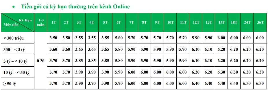 Lãi suất ngân hàng VPBank tháng 10/2020 cao nhất là 7%/năm - Ảnh 2.