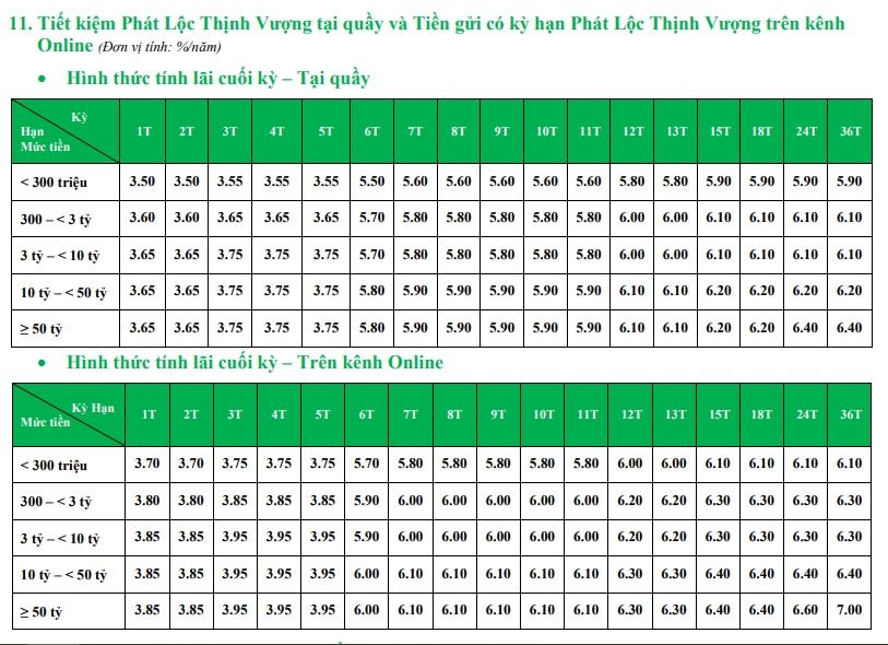 Lãi suất ngân hàng VPBank tháng 10/2020 cao nhất là 7%/năm - Ảnh 3.