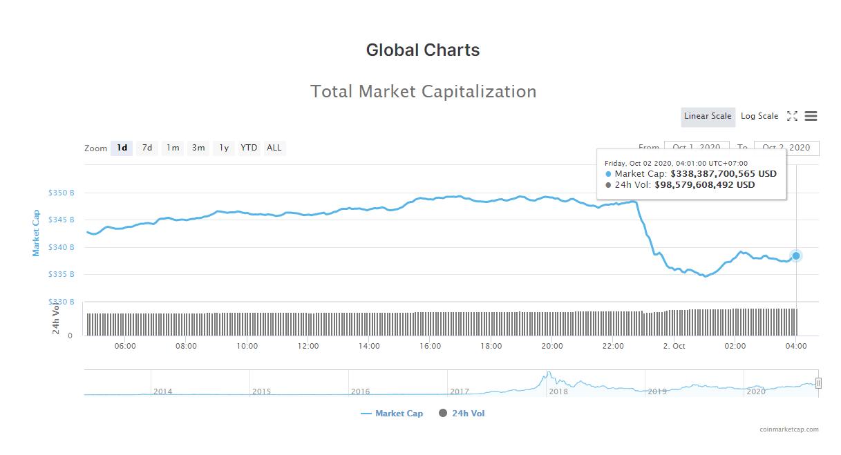 Tổng giá trị thị trường tiền kĩ thuật số và khối lượng giao dịch ngày 2/10 (nguồn: CoinMarketCap)