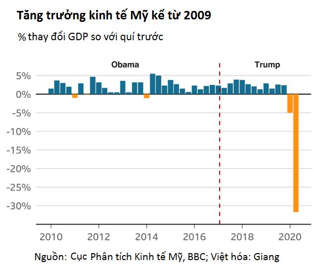Hình ảnh thực sự của kinh tế Mỹ dưới thời ông Trump qua 6 biểu đồ - Ảnh 1.
