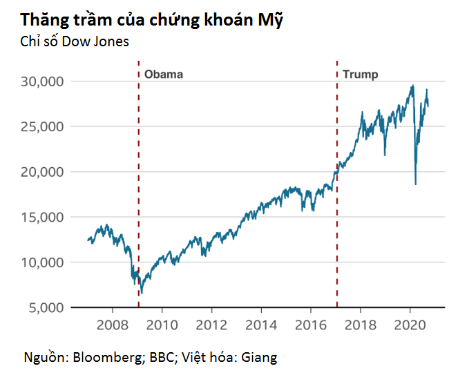 Hình ảnh thực sự của kinh tế Mỹ dưới thời ông Trump qua 6 biểu đồ - Ảnh 3.