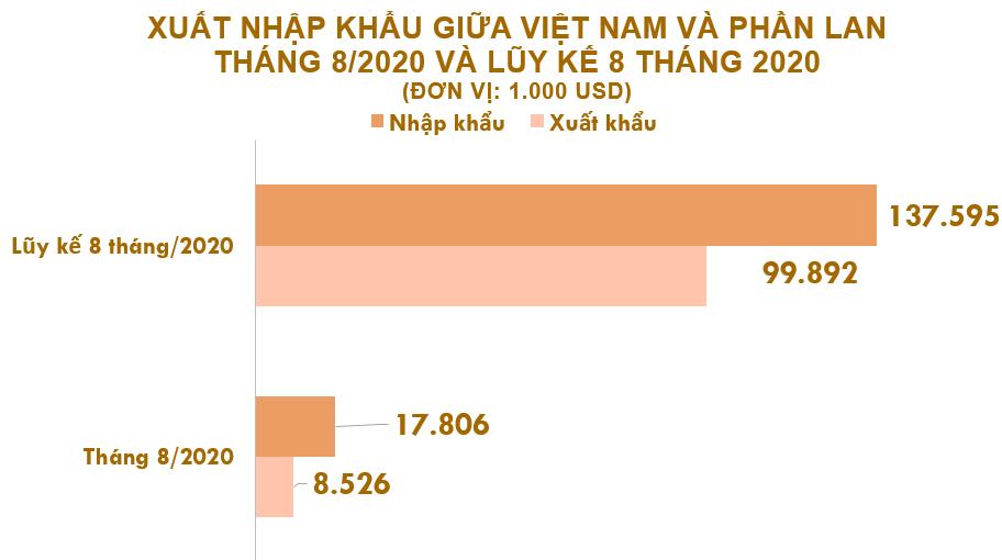Xuất nhập khẩu Việt Nam và Phần Lan tháng 8/2020: Kim ngạch xuất khẩu giảm 26% so với tháng 7 - Ảnh 2.