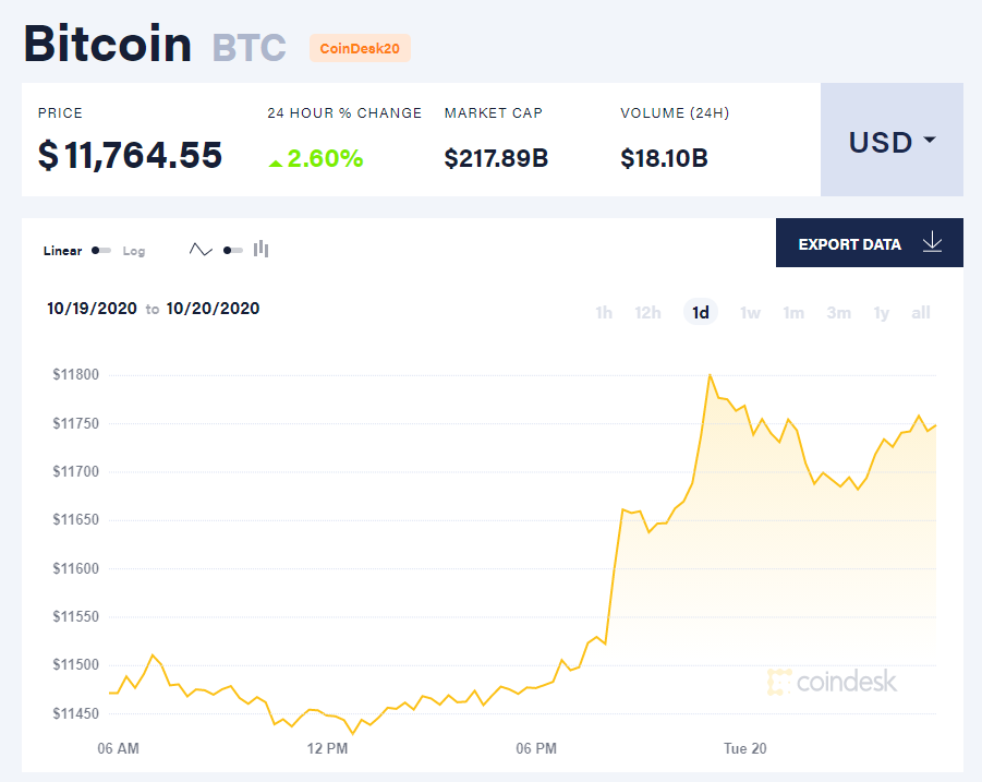 Chỉ số giá bitcoin hôm nay 20/10 (nguồn: CoinDesk).