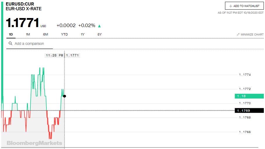 Tỷ giá euro hôm nay 20/10: Đồng loạt tăng tại các ngân hàng và thị trường chợ đen - Ảnh 2.