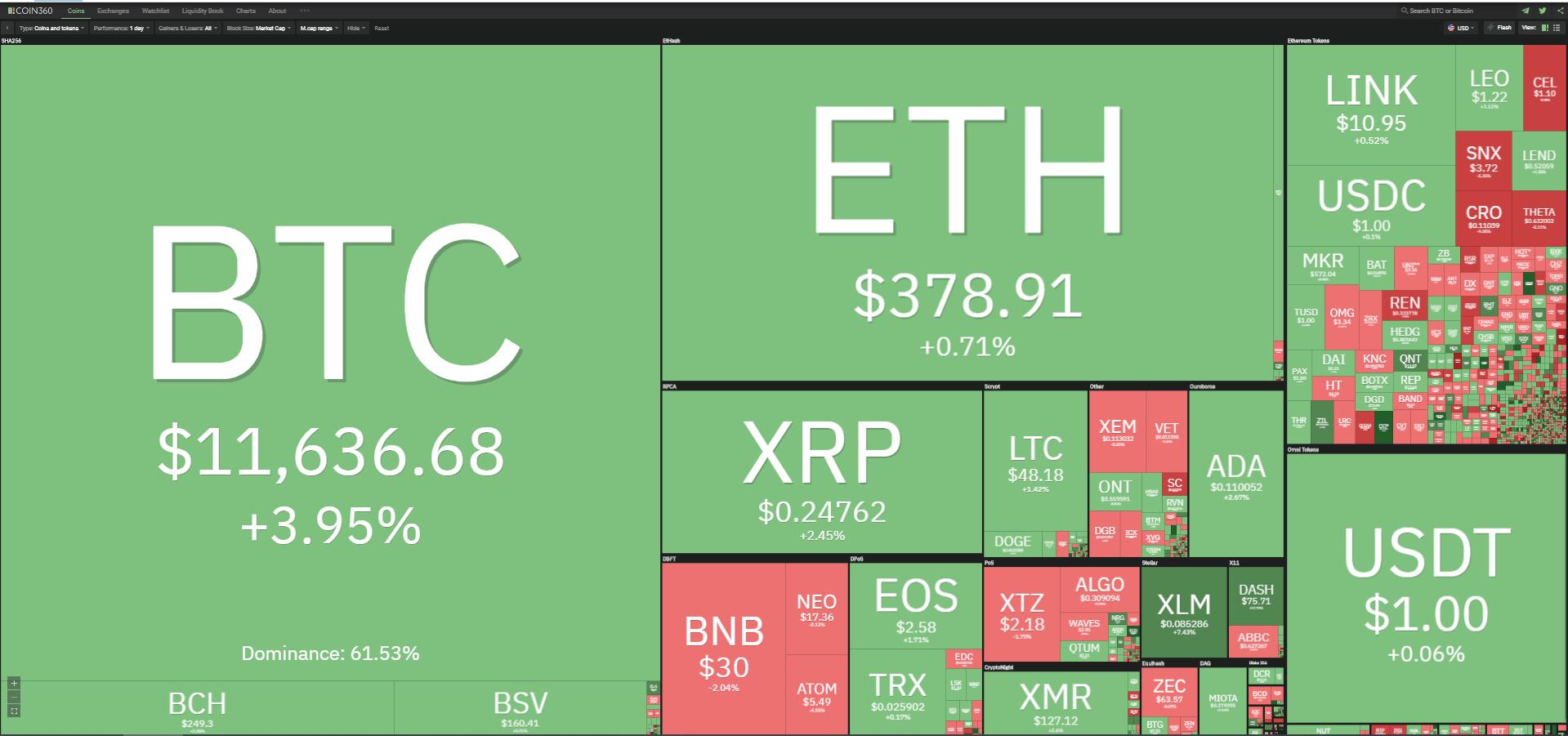 Toàn cảnh thị trường tiền kĩ thuật số ngày 20/10 (nguồn: Coin360.com).