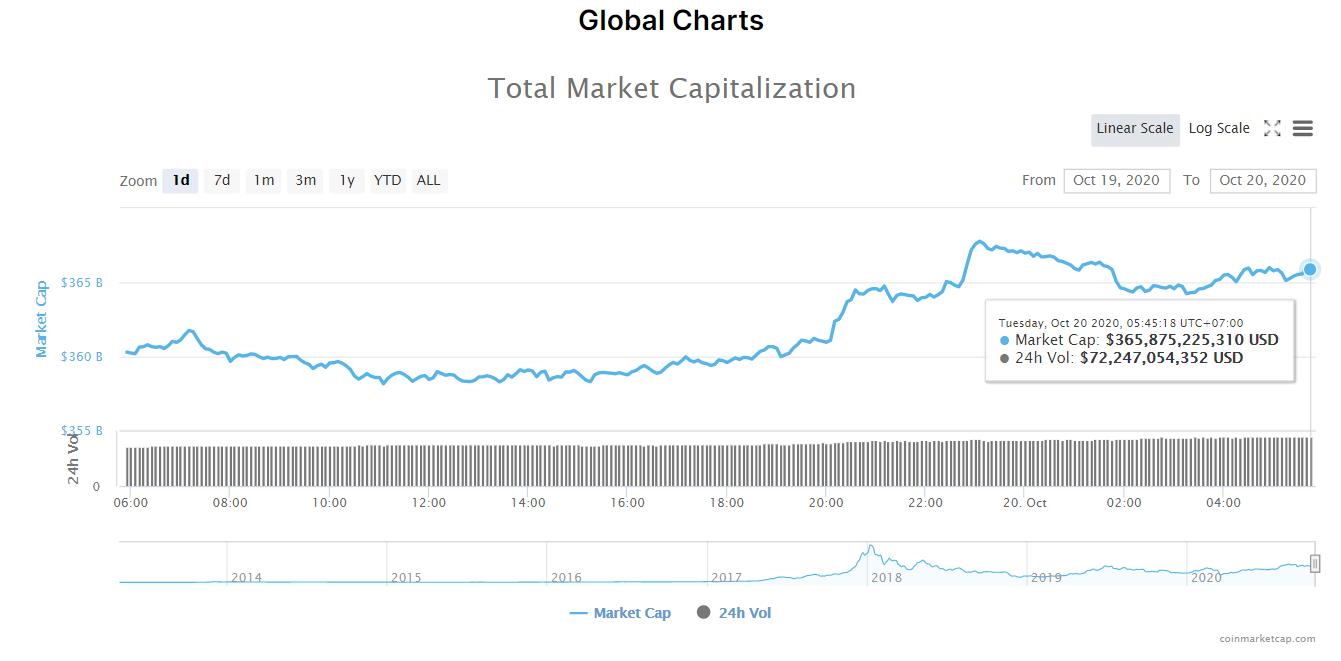 Tổng giá trị thị trường tiền kĩ thuật số và khối lượng giao dịch ngày 20/10 (nguồn: CoinMarketCap).