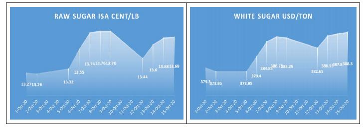 VSSA: Không có hiện tượng thiếu hụt đường trong tháng 10 và các tháng tới - Ảnh 1.