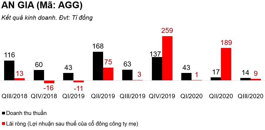 An Gia đầu tư hàng trăm tỉ đồng vào trái phiếu của Saigon Glory, Azura, Điện mặt trời Mỹ Sơn 2 - Ảnh 1.