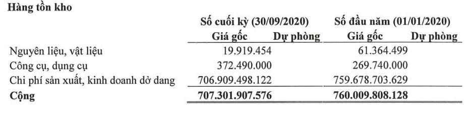 Đạt Phương lãi 9 tháng tăng đột biến nhờ doanh thu từ bất động sản - Ảnh 2.