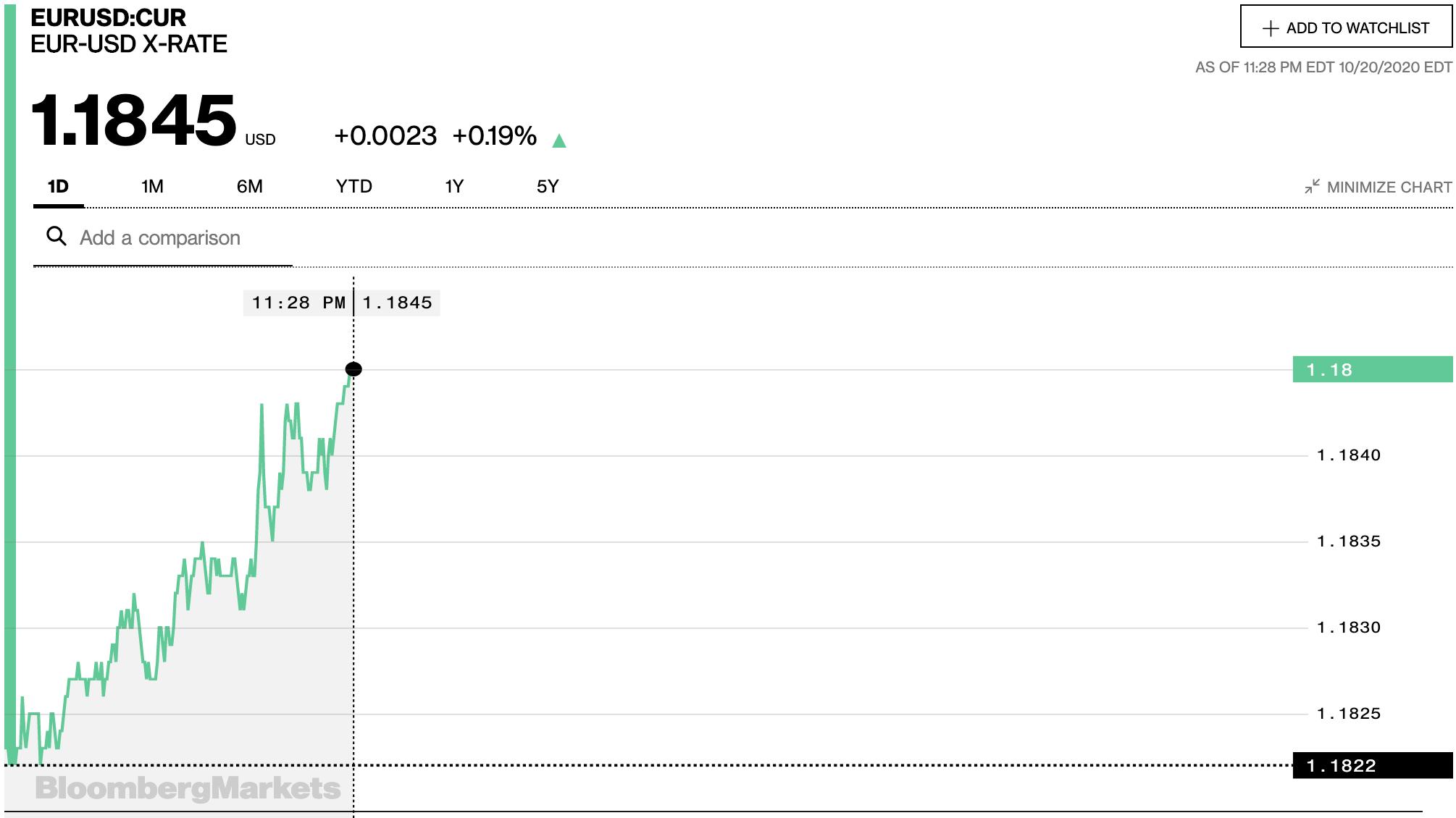 Tỷ giá euro hôm nay 21/10: Đa số ngân hàng tiếp tục tăng - Ảnh 2.