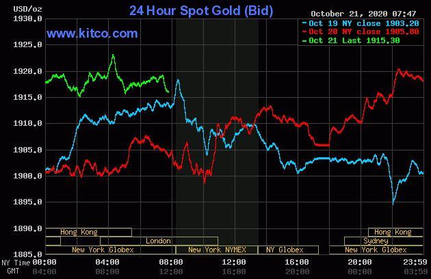 Dự báo giá vàng 22/10: Kì vọng Mỹ đạt được gói kích thích kinh tế mới, vàng sẽ tiến xa hơn? - Ảnh 2.